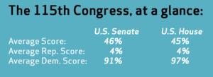 115th Congress, at a glance